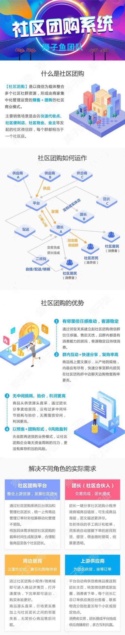 【狮子鱼社区团购】独立版狮子鱼社区团购小程序 V13.0.2,支持正版,请勿商用插图